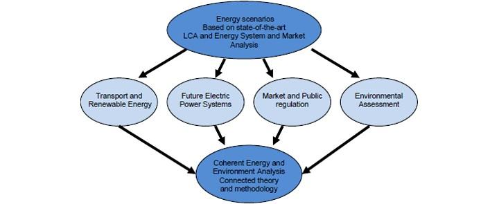 100% Renewable Energy for Denmark