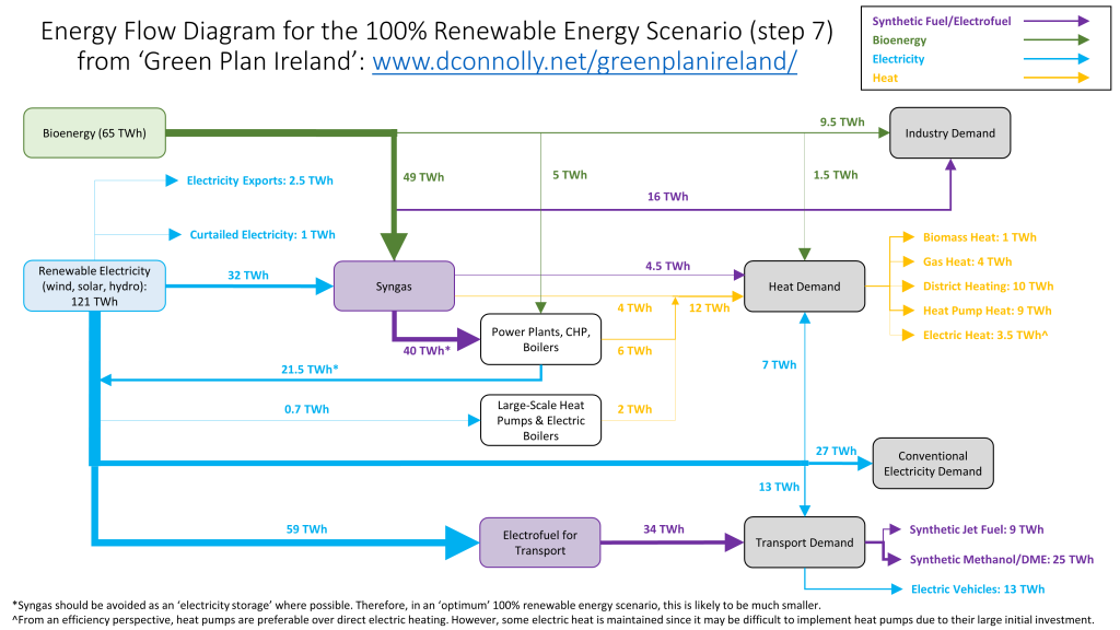 Sankey Diagram of Smart Energy Ireland Scenario