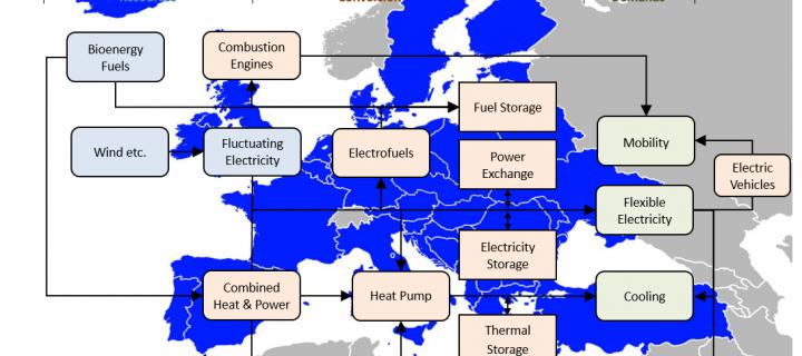 Smart Energy Europe
